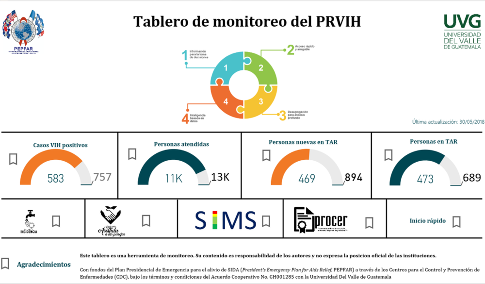 Figure 3. Dashboard for Monitoring HIV Program Data in Central America