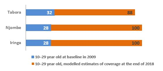 Dramatic increase in VMMC coverage in 3 scale-up regions (Tabora, Njombe, and Iringa) from 2009 to projected results for 2018.