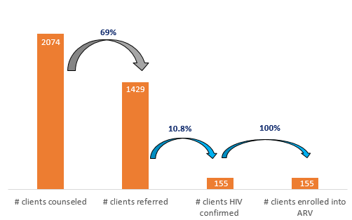 Figure 3.  OCA HIV counseling, referral, testing, and treatment cascade from October 2016 to September 2017.