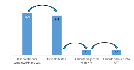 Figure 4 . Toi Hen appointment, testing, and treatment cascade from February to September 2017.