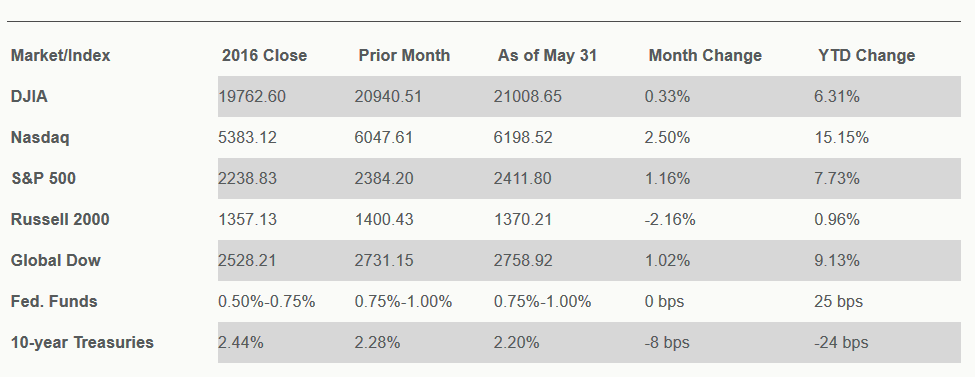 Chart reflects price changes, not total return. Because it does not include dividends or splits, it should not be used to benchmark performance of specific investments.