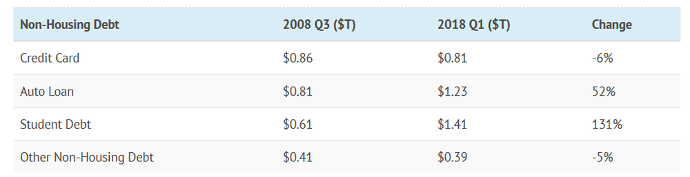 Note: it appears the data listed in this table is one quarter more recent than Meeker's, which was represented in chart