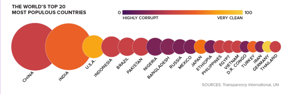 Visualizing Corruption Around the World-3.png