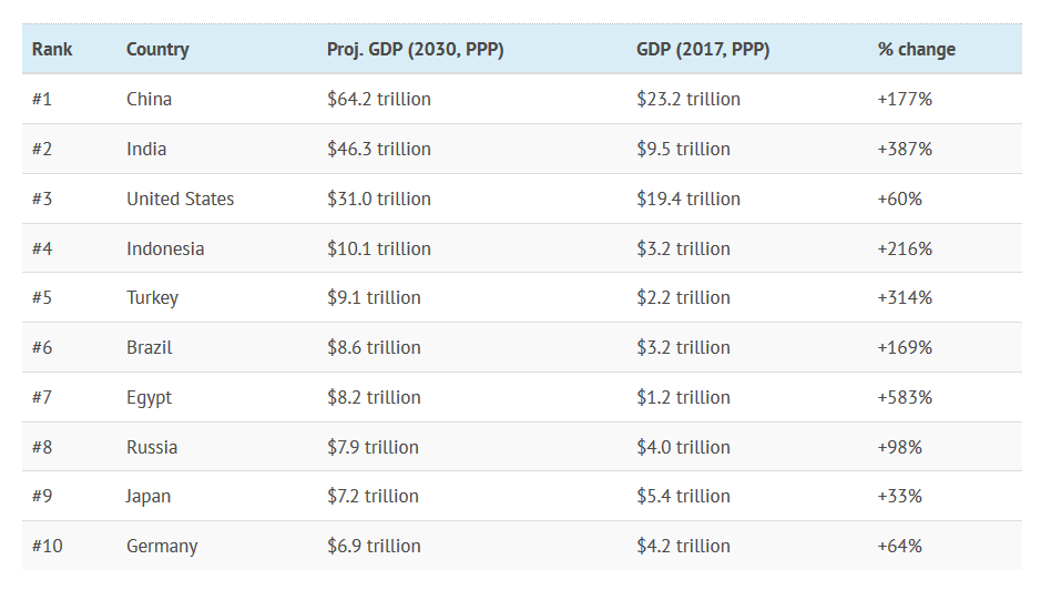 World's Largest Economies in 2030.png