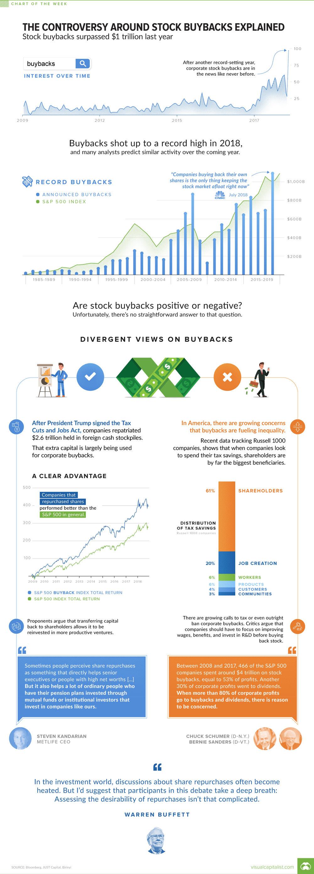 stock-buybacks-chart.jpg