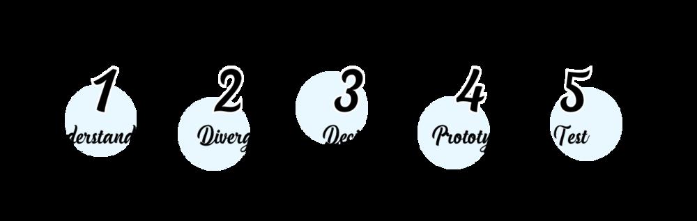 5 days of design thinking