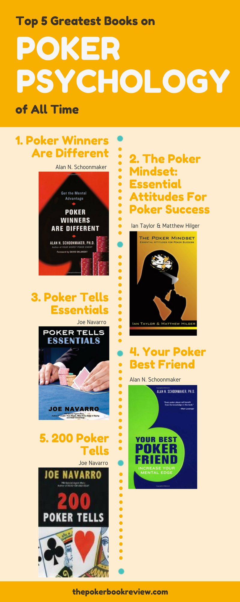 Top 5 Poker Greater Books on Poker Psychology of all Time.png