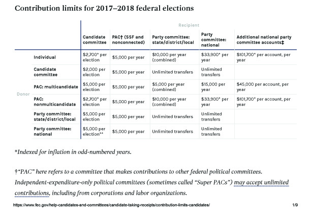 Contribution limits _ FEC1.jpg