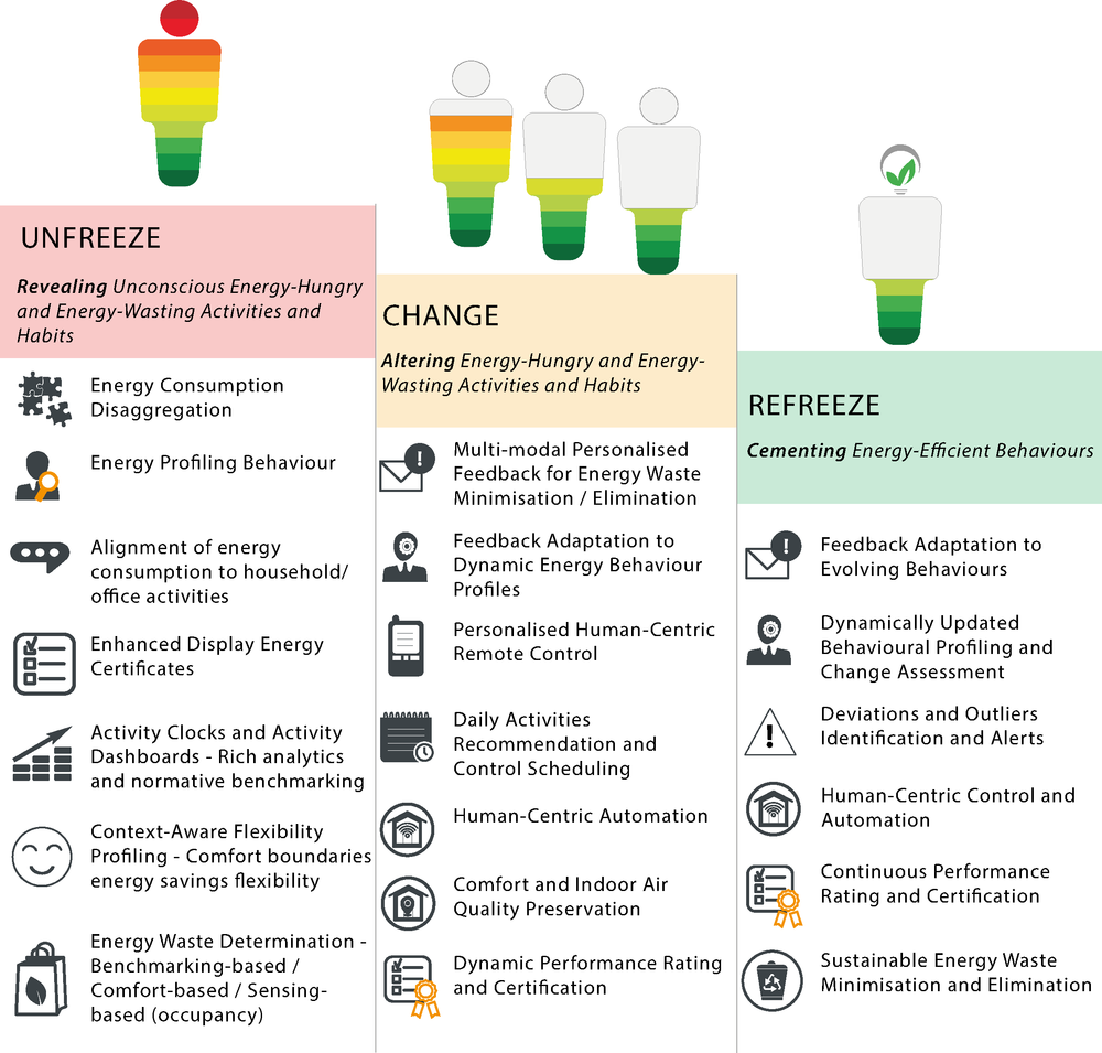 UtilitEE Human-Centric Energy Behaviour Change Framework