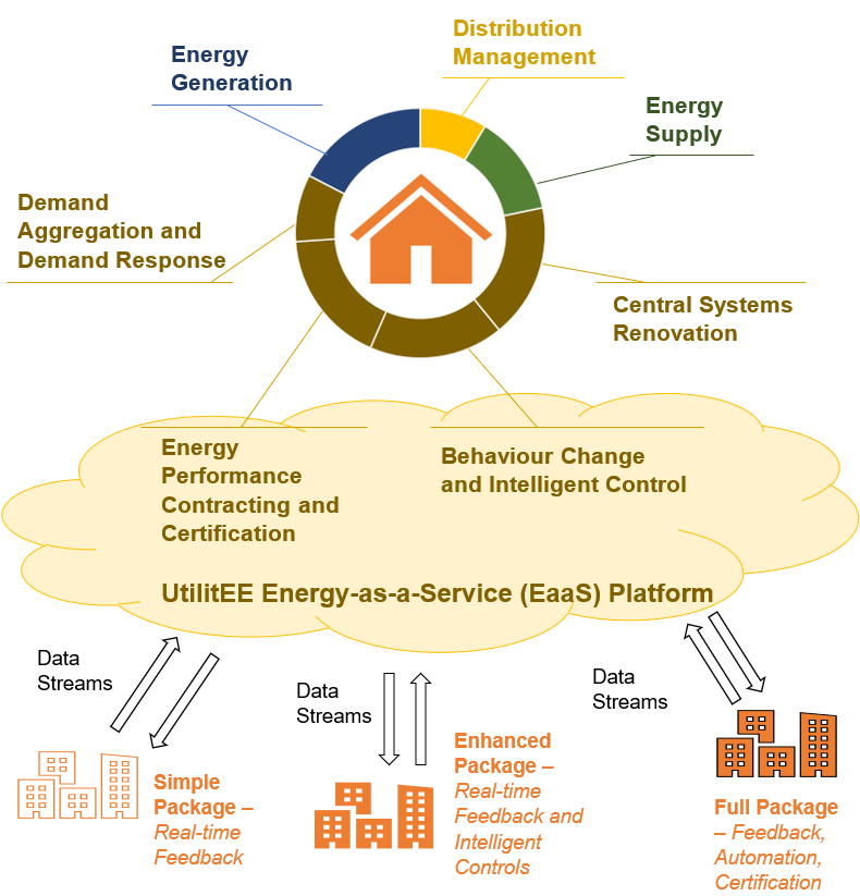 UtilitEE Energy-as-a-Service Platform