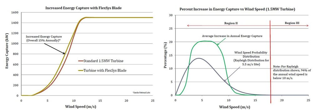 FLEXSYS SMART BLADE CAN INCREASE ENERGY CAPTURE UP TO 15% PER YEAR