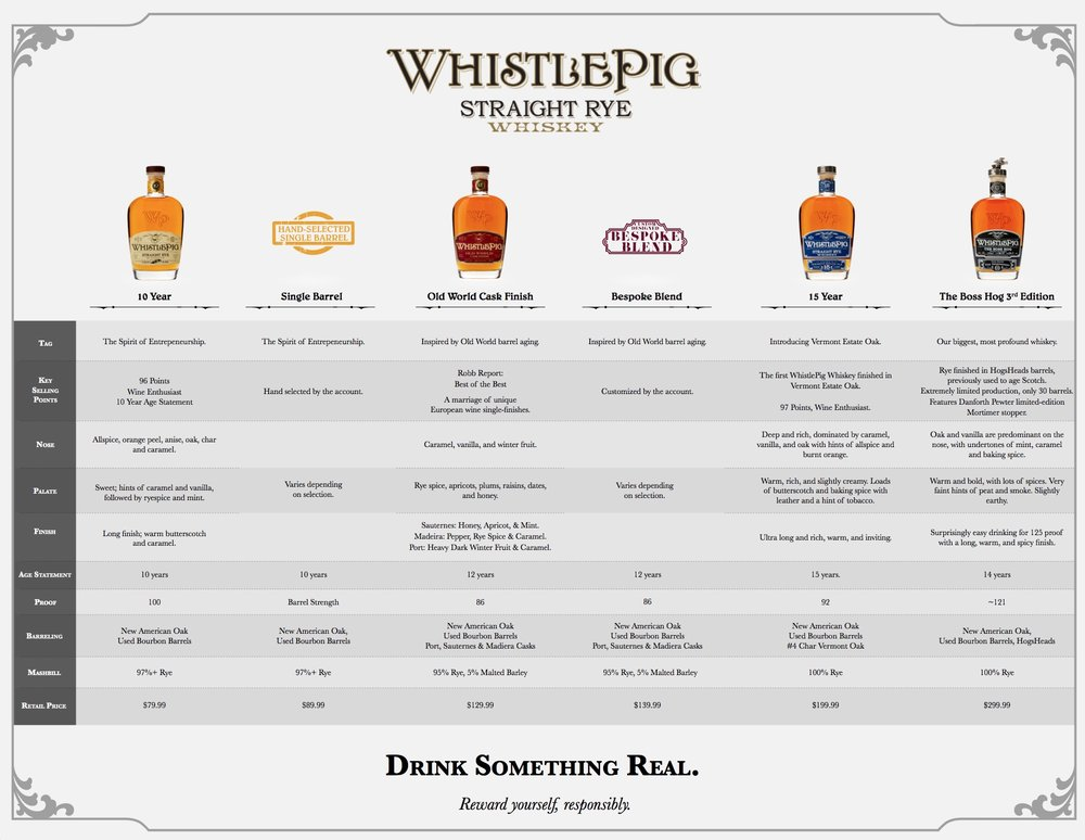 WhistlePig   B2B Materials