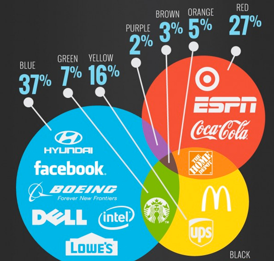https://visual.ly/community/infographic/business/fonts-colors-drive-world%E2%80%99s-top-brands