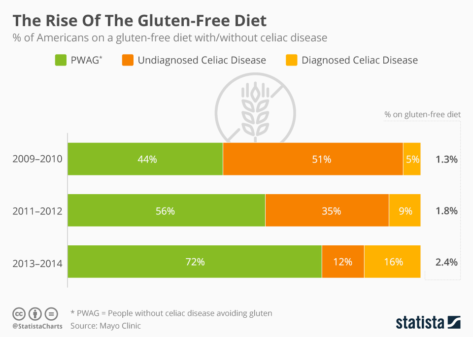 the rise of the gluten free diet.jpg