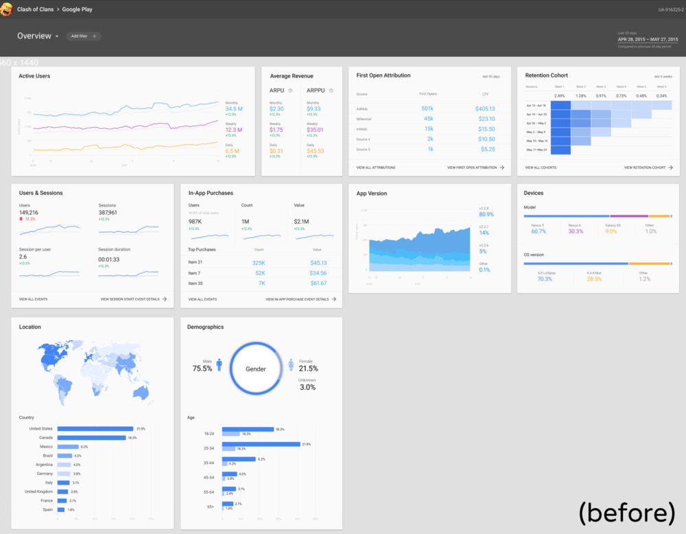 The design challenge - Q1 2016 Analytics for Firebase allows developers to build mobile apps on a range of devices – from mobile to HD displays. When I joined the team, the dashboard had been built containing a number of different card sizes that needed to be reorganized to respond various screen resolutions. However, it lacked an underlying grid system and breakpoint logic.My first goal was to design a 6 to 24-column responsive grid to accommodate the existing cards.