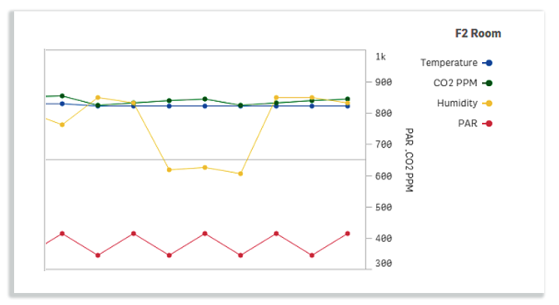 Discover trends in your environment data.