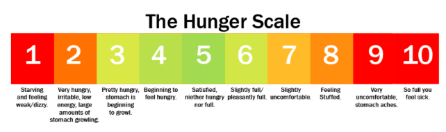 The Hunger Scale 1-10.png