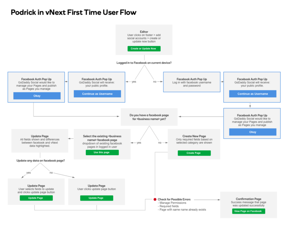 First time userflow for Facebook Page create and update