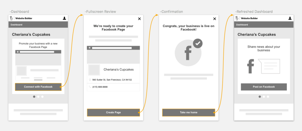Initial wireframes: Facebook Page create flow outside of editor