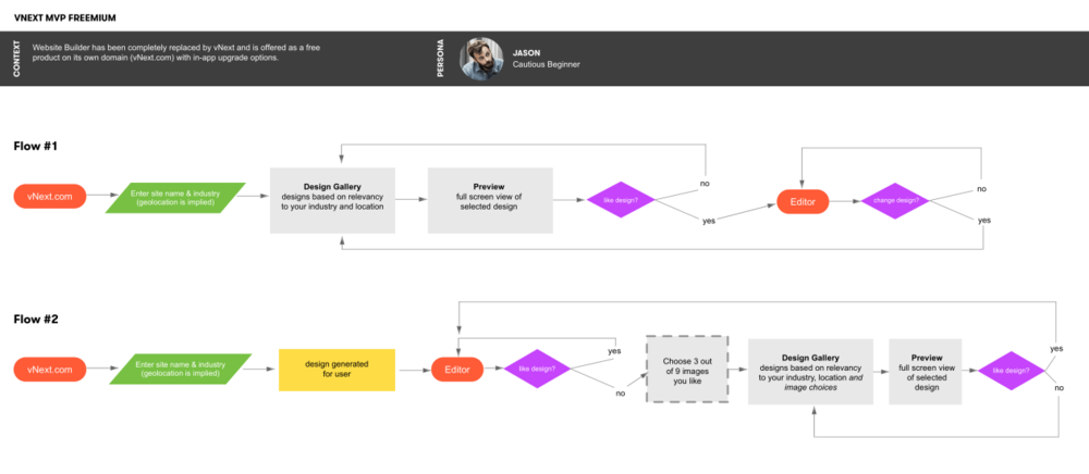 Exploring different user flows for MVP onboarding