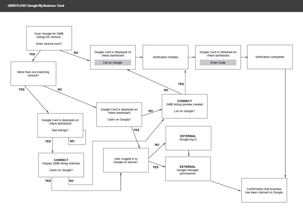 Initial user flow for integrating Google My Business into GoCentral