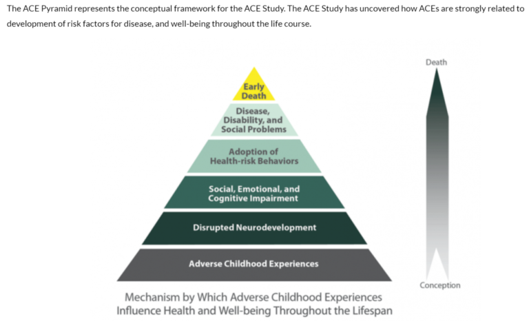 ACE-Pyrmaid-on-impacts-CDC-768x466.png