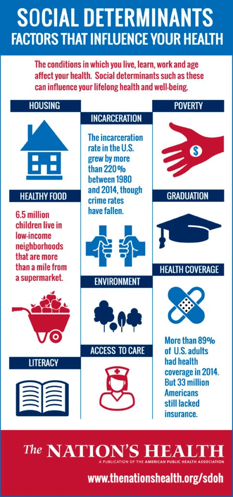 Social Determinants of Health.jpg