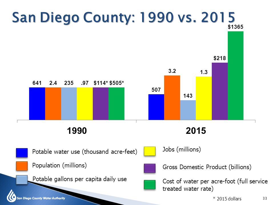 San Diego must find more ways to conserve, to increase supply, and to creatively manage water for long-term sustainability. (image copyright San Diego County Water Authority)