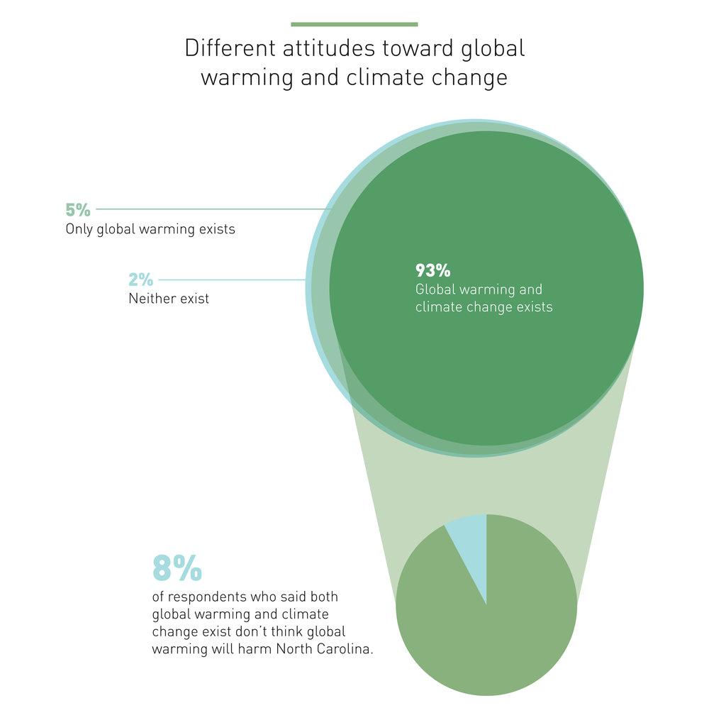 attitudes-toward-gw-cc.jpg