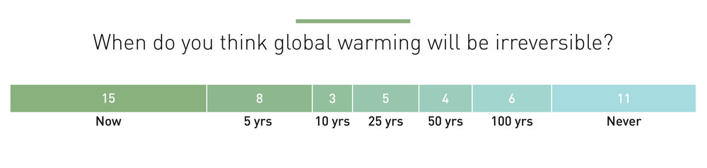 We surveyed 56 people about their views on climate change and its effect on North Carolina.