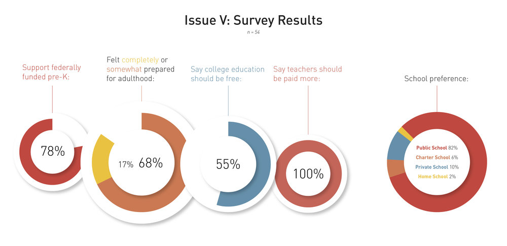 We surveyed 54 North Carolinians about their opinions on North Carolina's education system and the government should play.