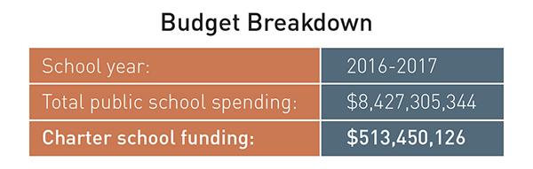 charter-budget.jpg
