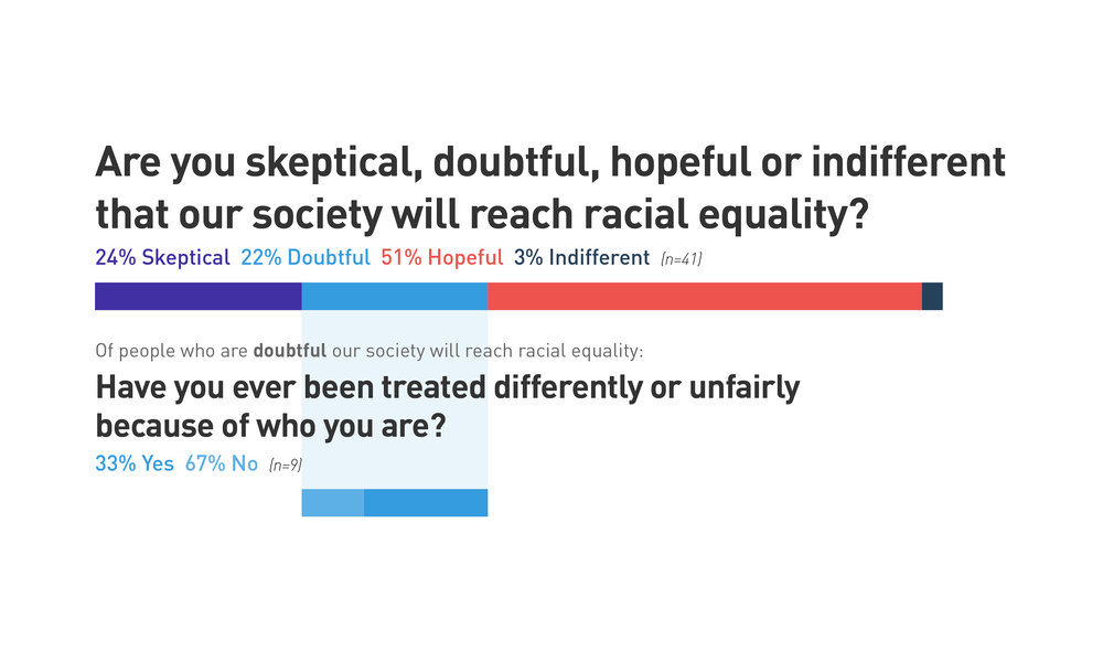 A third of respondents who are doubtful our society will reach racial equality have been treated differently or unfairly because of who they are.