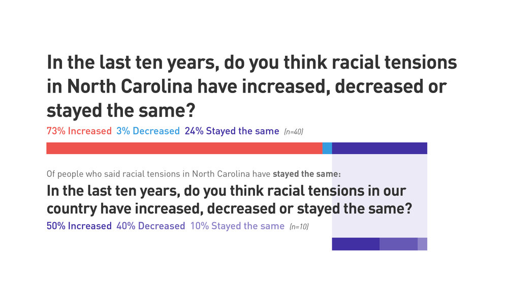 50 percent of respondents who said racial tensions have stayed the same in North Carolina also said they have increased in the country overall.