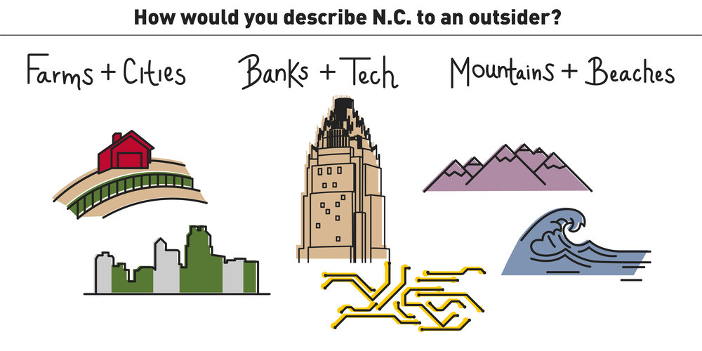 Part II: Describe North Carolina - How would North Carolinians describe their state to an outsider?