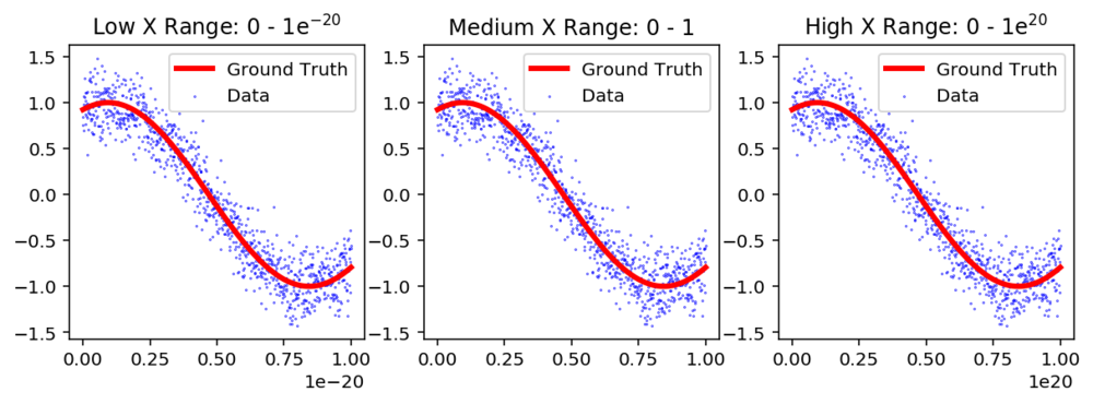Figure 1: Data and Ground Truth for three different ranges of  X .