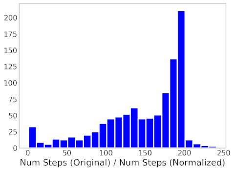 Figure 5: Histogram of the Ratio of the Number of Steps taken between the Original and Normalized dataset.