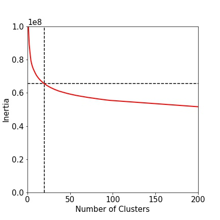 Figure 4: Inertia of the k-means algorithm up to 200 clusters.