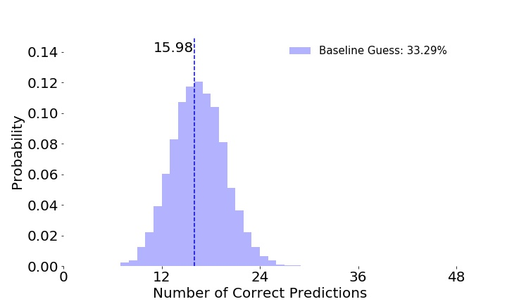 Figure 2: Histogram of percentage of correct predictions for a Baseline model.
