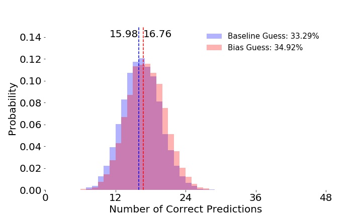 Figure 4: Histogram of percentage of correct predictionsfor a Baseline model (blue) and Bias model (red).