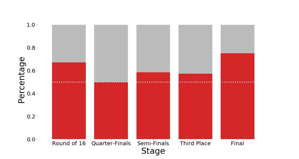 Figure 1: Percentage of games where the team with the highest Group Stage points won the match, separated by stage.