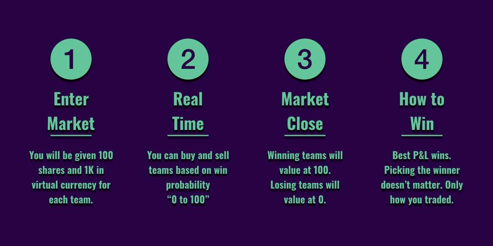 Sports Stock Market
