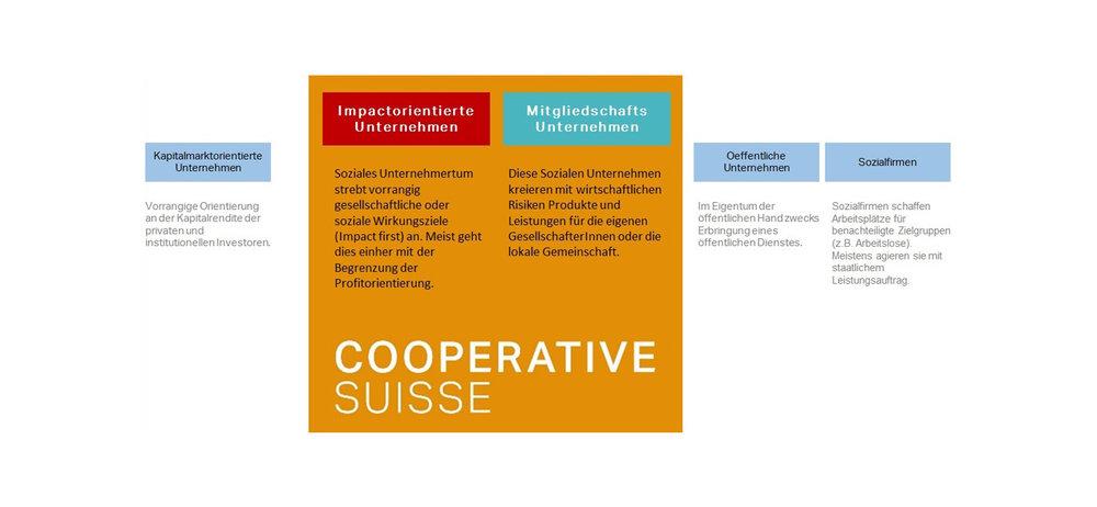 Bild 1: CooperativeSuisse positioniert sich als Plattform für private, impactorientierte Unternehmen und Genossenschaftsunternehmen. Soziales oder cooperatives Unternehmertum erbringt Marktleistungen ohne staatlichen Leistungsauftrag.