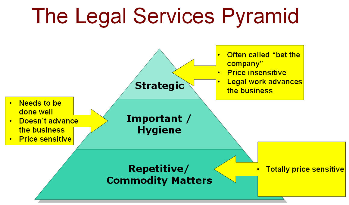 Legal Services Pyramid
