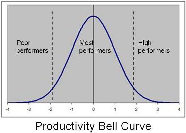 Productivity Bell Curve