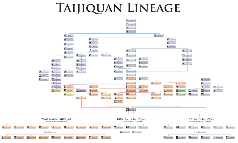 Taijiquan-Lineage-Professor-Jerry-Alan-Johnson.jpg
