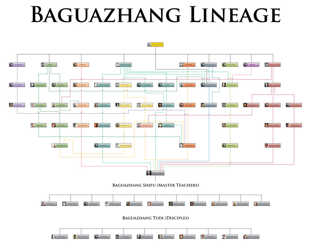 Baguazhang-Lineage-Chart-Sifu-Jerry-Alan-Johnson.jpg