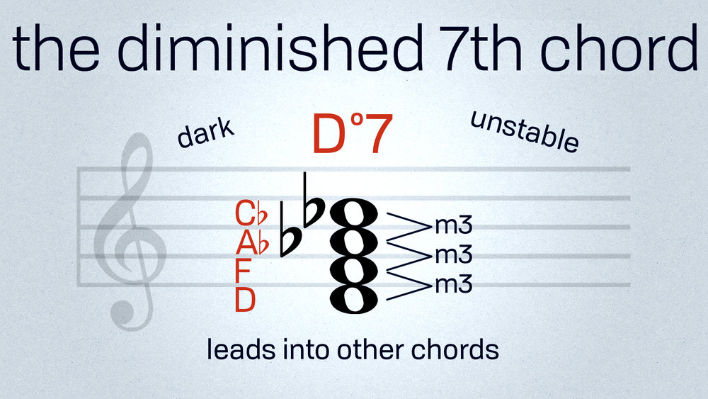 diminished seventh chords - june 28, 2018