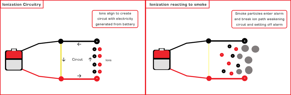 ionization alam 2 fram infograph bbb.png