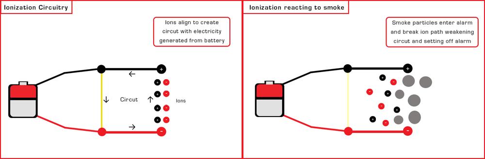 ionization alam 2 fram infograph bbb.png